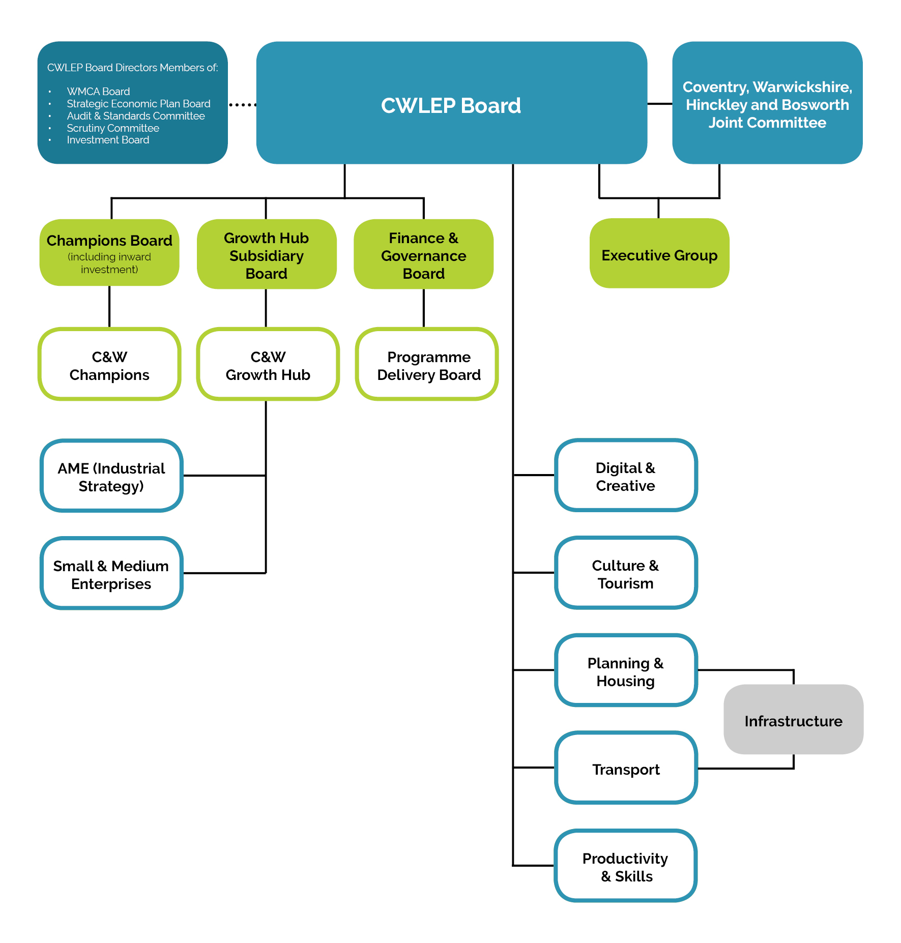 Governance Structure of CWLEP